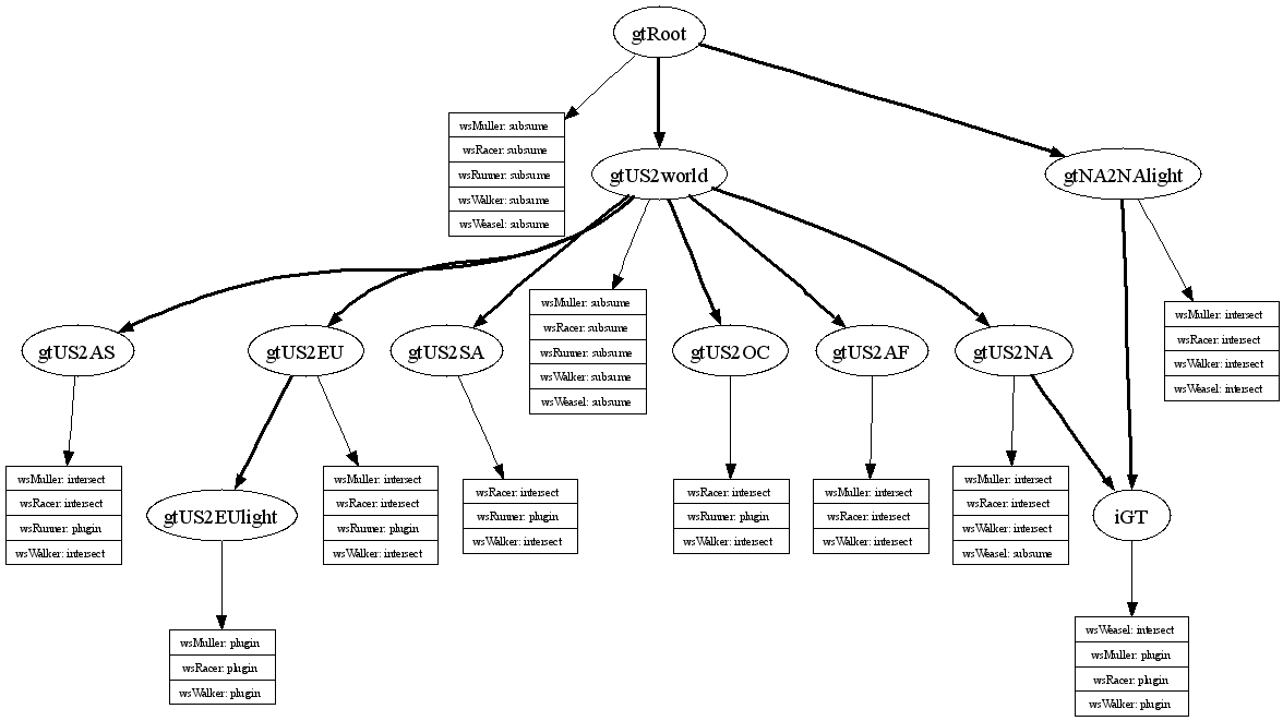 Semantic Discovery Caching